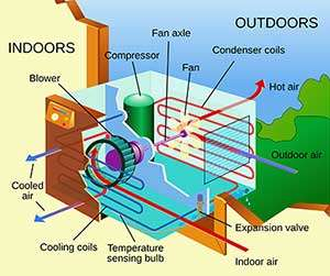 Air conditioning installation factors